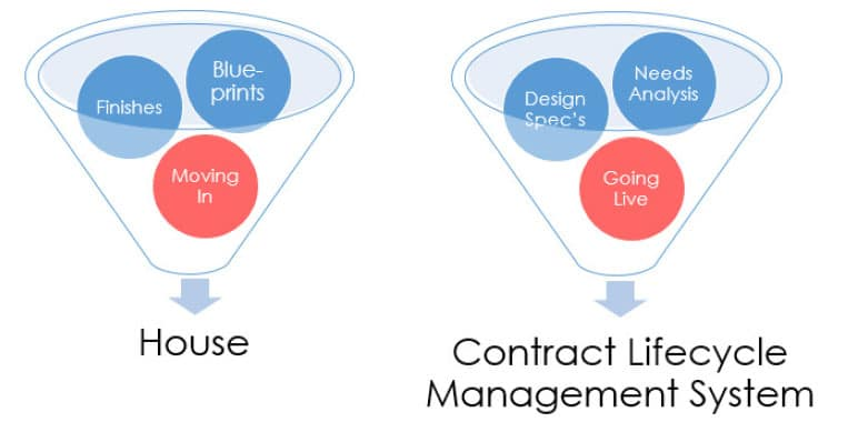 Implementing A Contract Lifecycle Management System Is